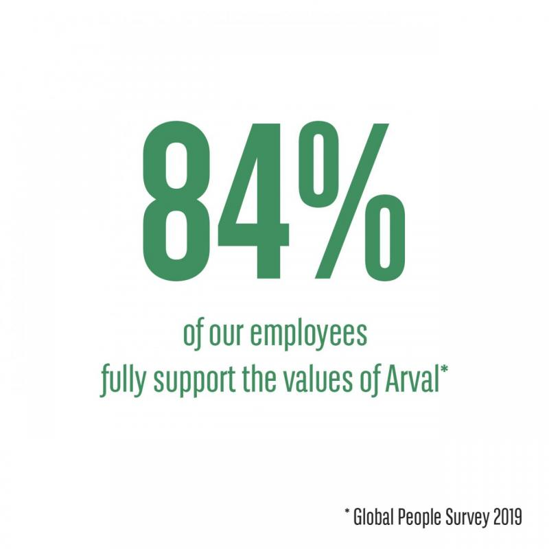 84% of our employees fully support the values of Arval