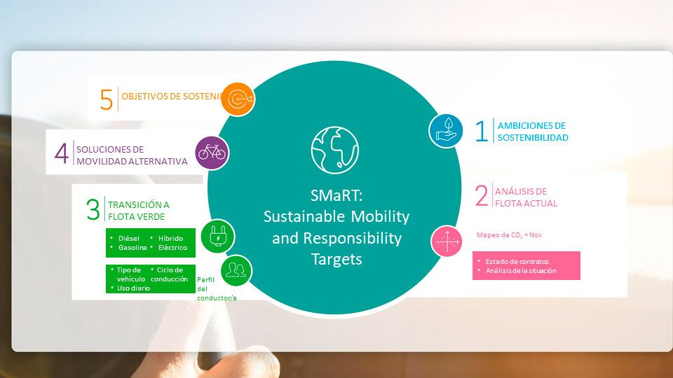 """ARVAL LANZA """"SMART"""""""